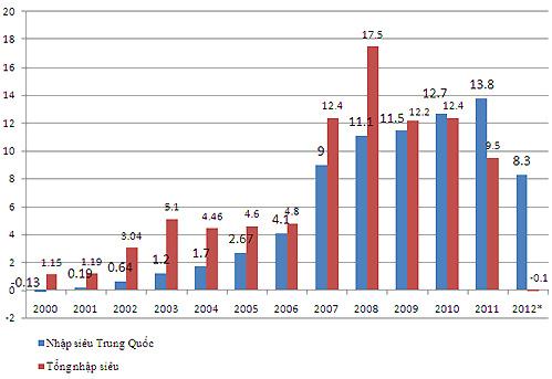 Nhập siêu từ Trung Quốc so với tổng nhập siêu của Việt Nam giai đoạn. Số liệu: GSO